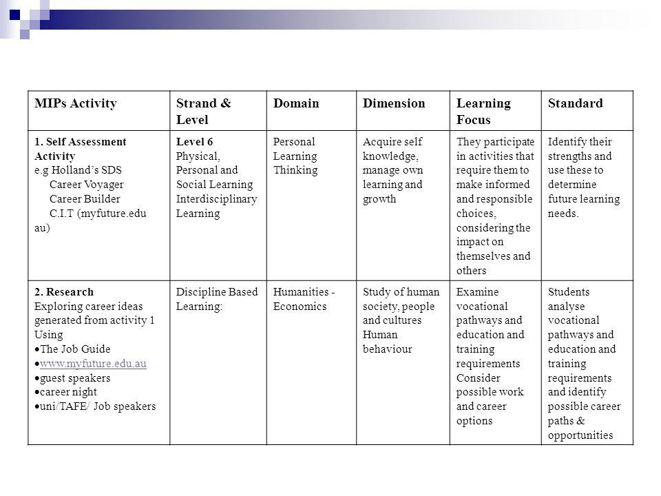 MIPs ActivityStrand & Level DomainDimensionLearning Focus Standard 1. Self Assessment Activity e.g Holland's SDS Career Voyager Career Builder C.I.T (