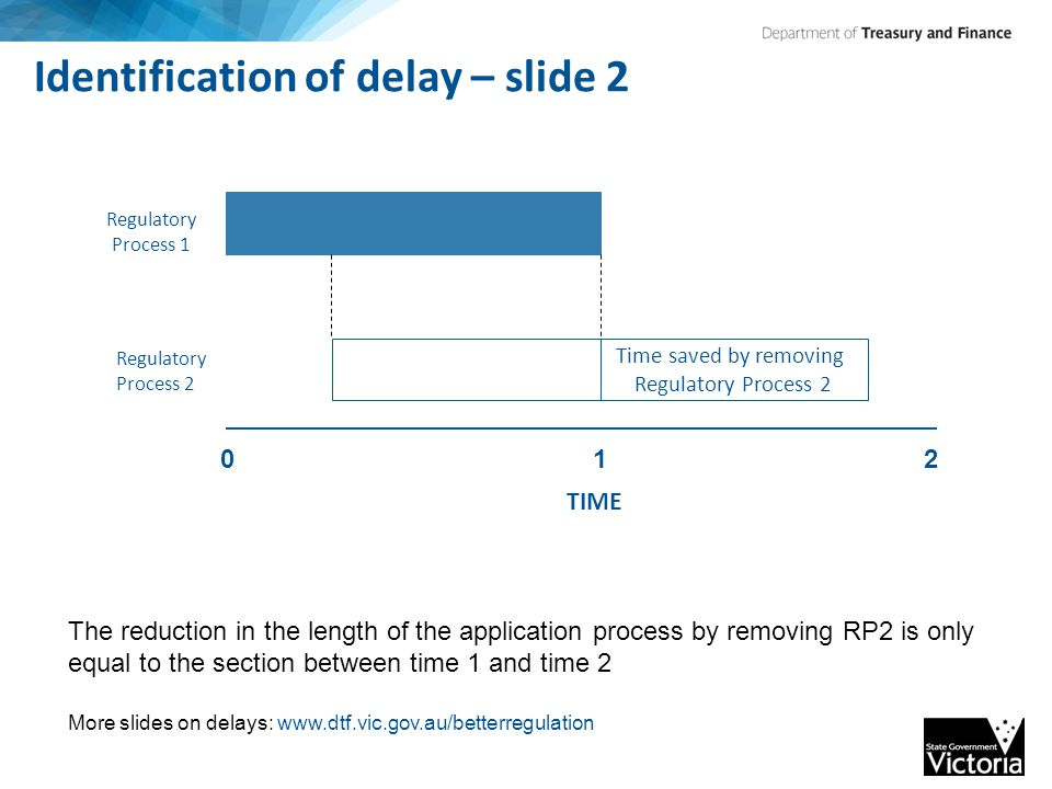 Identification of delay – slide 2 The reduction in the length of the application process by removing RP2 is only equal to the section between time 1 and time 2 More slides on delays: www.dtf.vic.gov.au/betterregulation TIME 012 Regulatory Process 1 Regulatory Process 2 Time saved by removing Regulatory Process 2