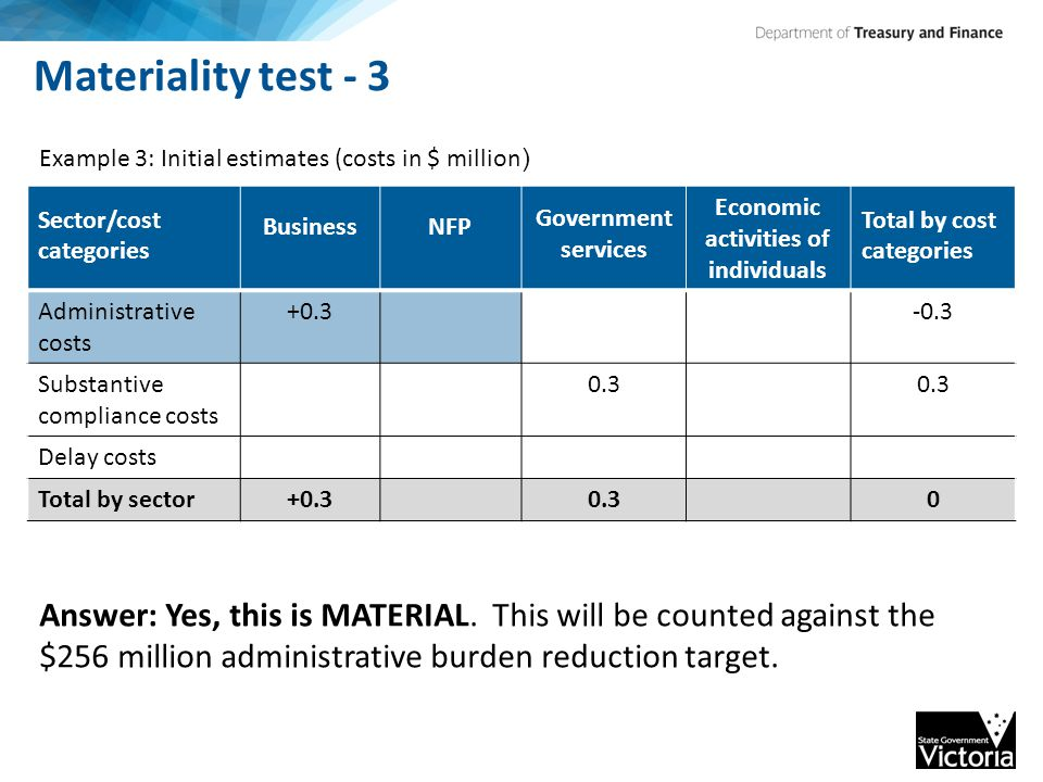 Materiality test - 3 Sector/cost categories BusinessNFP Government services Economic activities of individuals Total by cost categories Administrative costs +0.3-0.3 Substantive compliance costs 0.3 Delay costs Total by sector+0.30.30 Example 3: Initial estimates (costs in $ million ) Answer: Yes, this is MATERIAL.
