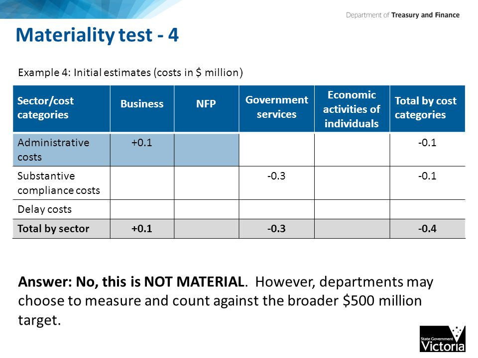 Materiality test - 4 Sector/cost categories BusinessNFP Government services Economic activities of individuals Total by cost categories Administrative costs +0.1-0.1 Substantive compliance costs -0.3-0.1 Delay costs Total by sector+0.1-0.3-0.4 Example 4: Initial estimates (costs in $ million ) Answer: No, this is NOT MATERIAL.