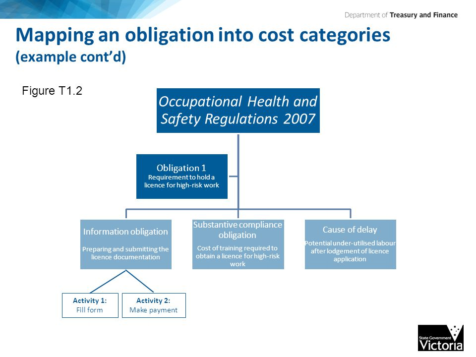 Mapping an obligation into cost categories (example cont'd) Occupational Health and Safety Regulations 2007 Information obligation Preparing and submitting the licence documentation Substantive compliance obligation Cost of training required to obtain a licence for high-risk work Cause of delay Potential under-utilised labour after lodgement of licence application Obligation 1 Requirement to hold a licence for high-risk work Activity 1: Fill form Activity 2: Make payment Figure T1.2