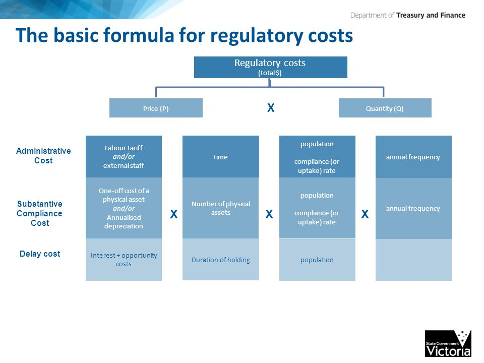 The basic formula for regulatory costs Administrative cost Substantiative Compliance Cost Regulatory costs (total $) Price (P)Quantity (Q) Labour tariff and/or external staff One-off cost of a physical asset and/or Annualised depreciation Interest + opportunity costs time Number of physical assets Duration of holding population compliance (or uptake) rate population compliance (or uptake) rate population annual frequency XXX Administrative Cost Substantive Compliance Cost Delay cost X