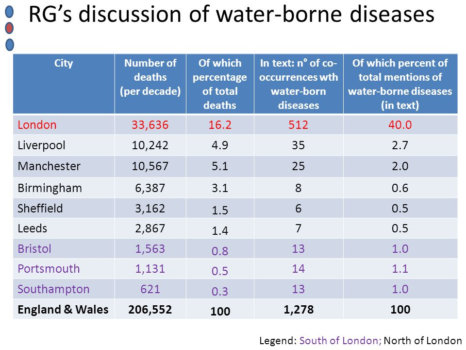 CityNumber of deaths (per decade) Of which percentage of total deaths In text: n° of co- occurrences wth water-born diseases Of which percent of total mentions of water-borne diseases (in text) London33,63616.251240.0 Liverpool10,2424.9352.7 Manchester10,5675.1252.0 Birmingham6,3873.180.6 Sheffield3,162 1.5 60.5 Leeds2,867 1.4 70.5 Bristol1,563 0.8 131.0 Portsmouth1,131 0.5 141.1 Southampton621 0.3 131.0 England & Wales206,552 100 1,278100 RG's discussion of water-borne diseases Legend: South of London; North of London