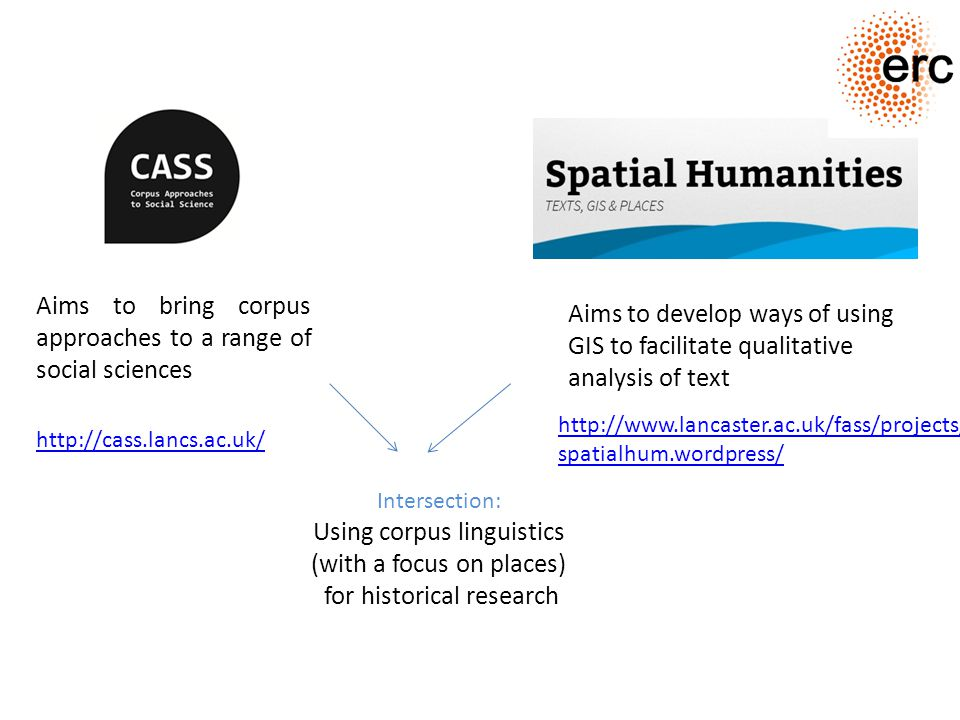 http://www.lancaster.ac.uk/fass/projects/ spatialhum.wordpress/ http://cass.lancs.ac.uk/ Aims to bring corpus approaches to a range of social sciences Aims to develop ways of using GIS to facilitate qualitative analysis of text Intersection: Using corpus linguistics (with a focus on places) for historical research