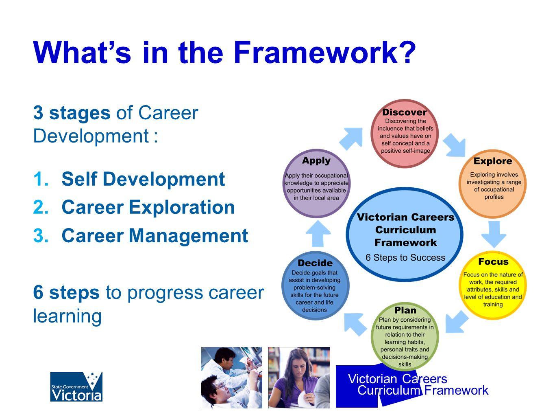 Curriculum Framework Victorian Careers What's in the Framework.