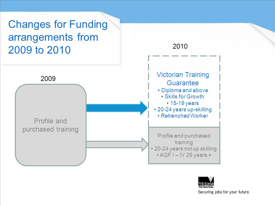 Changes for Funding arrangements from 2009 to 2010 Profile and purchased training 20-24 years not up skilling AQF I – IV 25 years + Victorian Training Guarantee Diploma and above Skills for Growth 15-19 years 20-24 years up-skilling Retrenched Worker 2009 2010