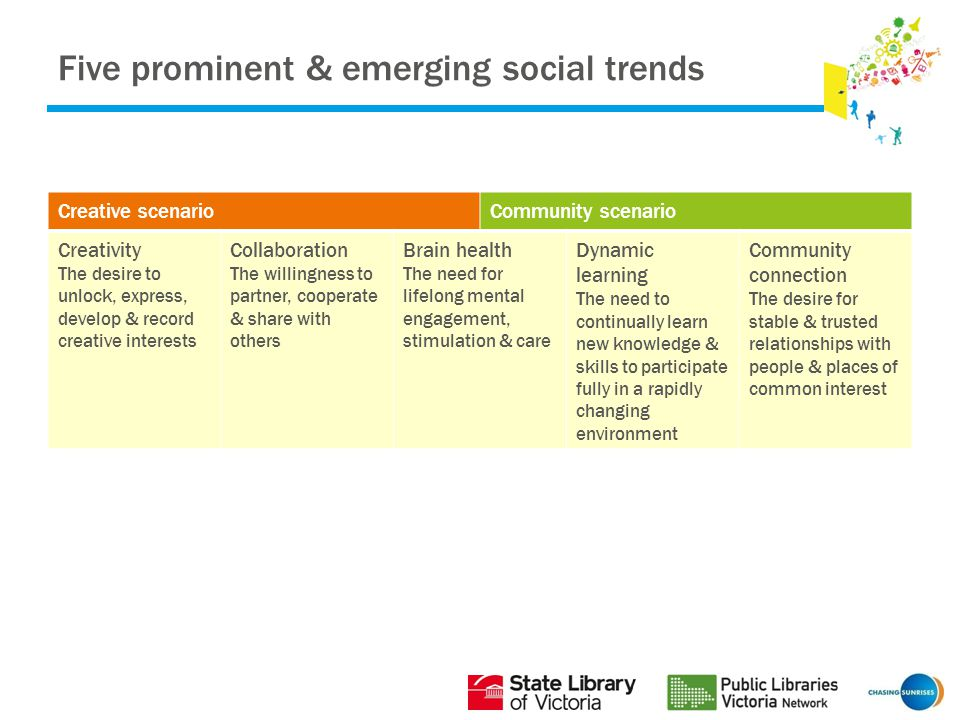 Five prominent & emerging social trends Creative scenarioCommunity scenario Creativity The desire to unlock, express, develop & record creative interests Collaboration The willingness to partner, cooperate & share with others Brain health The need for lifelong mental engagement, stimulation & care Dynamic learning The need to continually learn new knowledge & skills to participate fully in a rapidly changing environment Community connection The desire for stable & trusted relationships with people & places of common interest