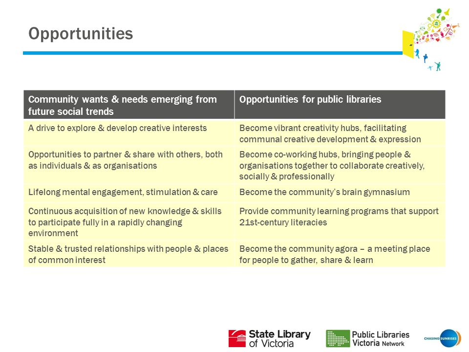 Opportunities Community wants & needs emerging from future social trends Opportunities for public libraries A drive to explore & develop creative interestsBecome vibrant creativity hubs, facilitating communal creative development & expression Opportunities to partner & share with others, both as individuals & as organisations Become co-working hubs, bringing people & organisations together to collaborate creatively, socially & professionally Lifelong mental engagement, stimulation & careBecome the community's brain gymnasium Continuous acquisition of new knowledge & skills to participate fully in a rapidly changing environment Provide community learning programs that support 21st-century literacies Stable & trusted relationships with people & places of common interest Become the community agora – a meeting place for people to gather, share & learn
