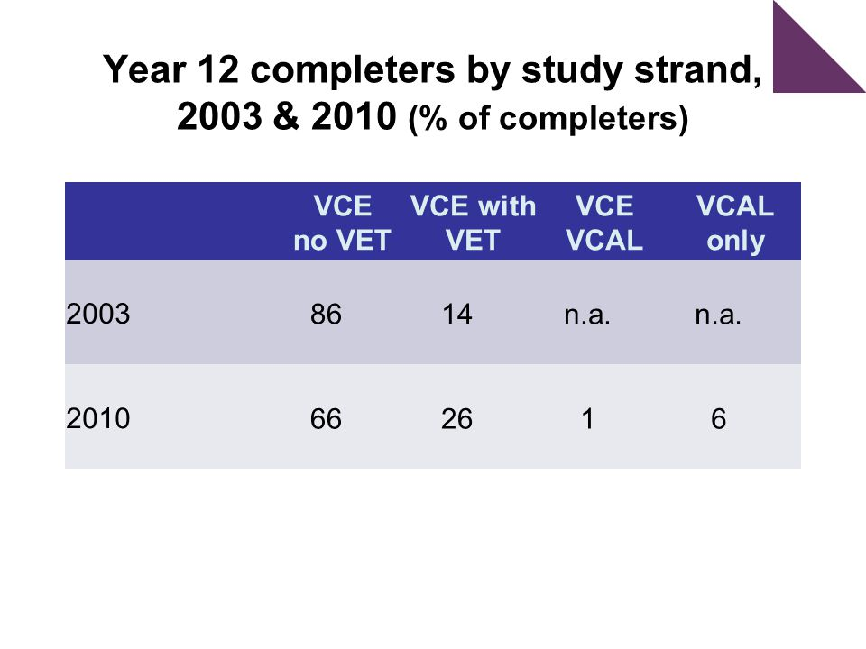 Year 12 completers by study strand, 2003 & 2010 (% of completers) VCE no VET VCE with VET VCE VCAL VCAL only 2003 8614n.a.