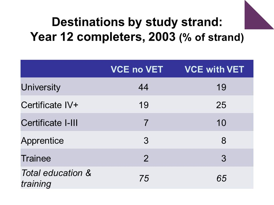 Destinations by study strand: Year 12 completers, 2003 (% of strand) VCE no VETVCE with VET University 4419 Certificate IV+ 1925 Certificate I-III 710 Apprentice 38 Trainee 23 Total education & training 7565