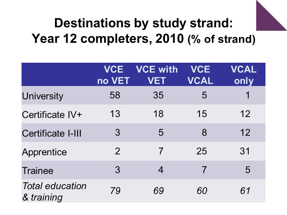 Destinations by study strand: Year 12 completers, 2010 (% of strand) VCE no VET VCE with VET VCE VCAL VCAL only University583551 Certificate IV+13181512 Certificate I-III35812 Apprentice272531 Trainee3475 Total education & training 79696061