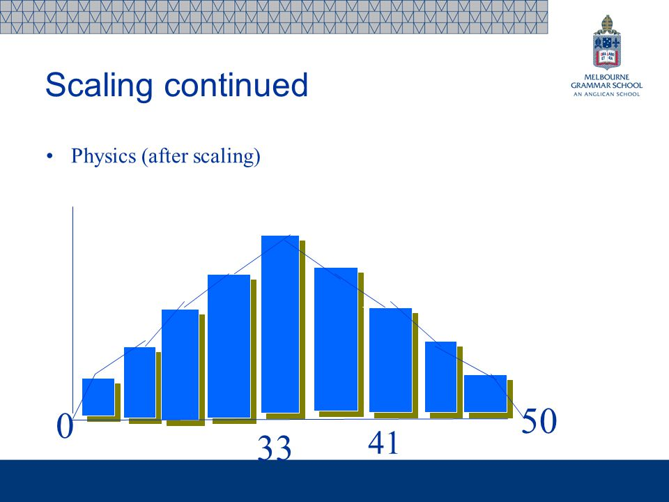 Physics (after scaling) 0 33 50 41 Scaling continued