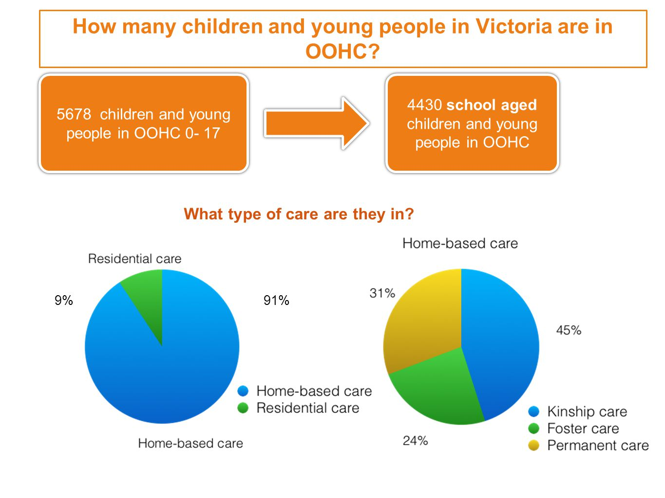 How many children and young people in Victoria are in OOHC.