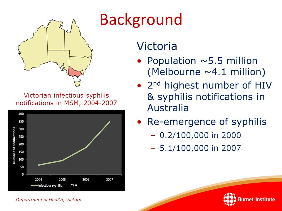 Risk factors for MSM –Unprotected anal and oral sex –High number of partners and partner exchange No change in sexual risk behaviour observed in response to social marketing campaigns Public health concern –Association with HIV infection –National HIV epidemic modelling suggests syphilis as a key factor in increasing HIV notifications among MSM in Victoria Background
