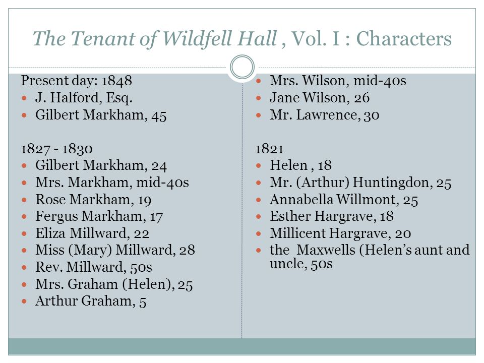 The Tenant of Wildfell Hall, Vol. I : Characters Present day: 1848 J.