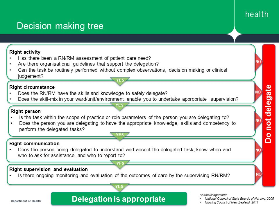 Decision making tree Right activity Has there been a RN/RM assessment of patient care need? Are there organisational guidelines that support the deleg
