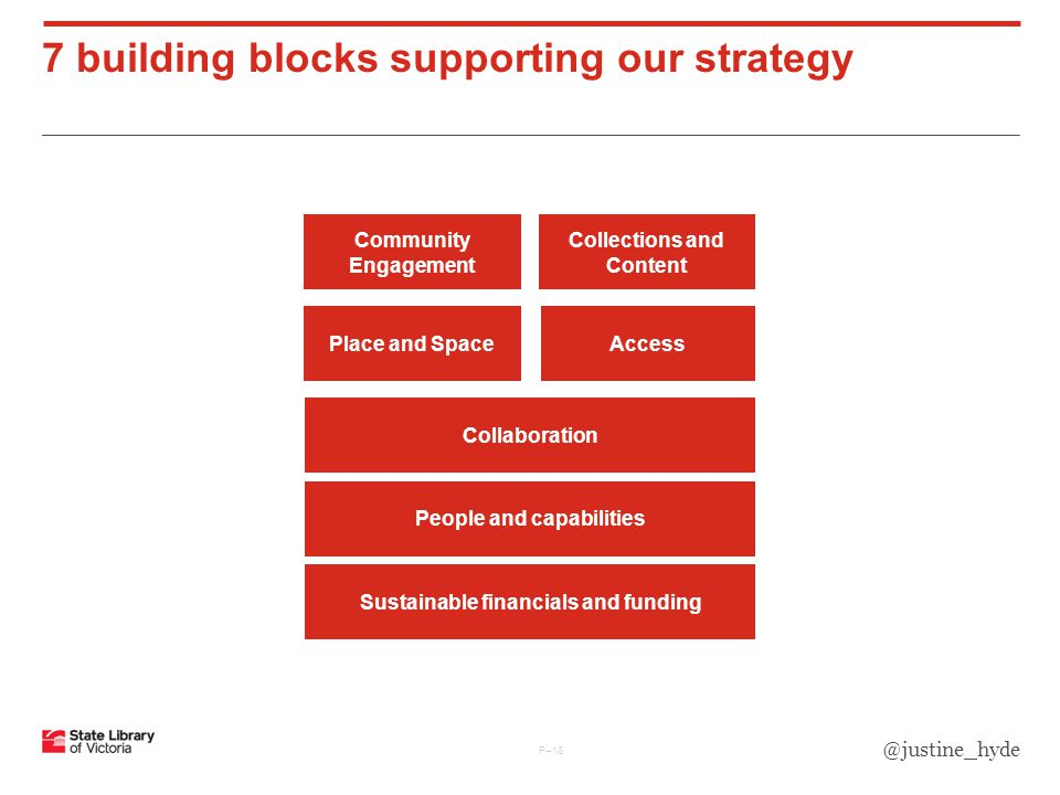 7 building blocks supporting our strategy P–18 Place and Space Collections and Content Community Engagement People and capabilities Sustainable financials and funding Access Collaboration @justine_hyde