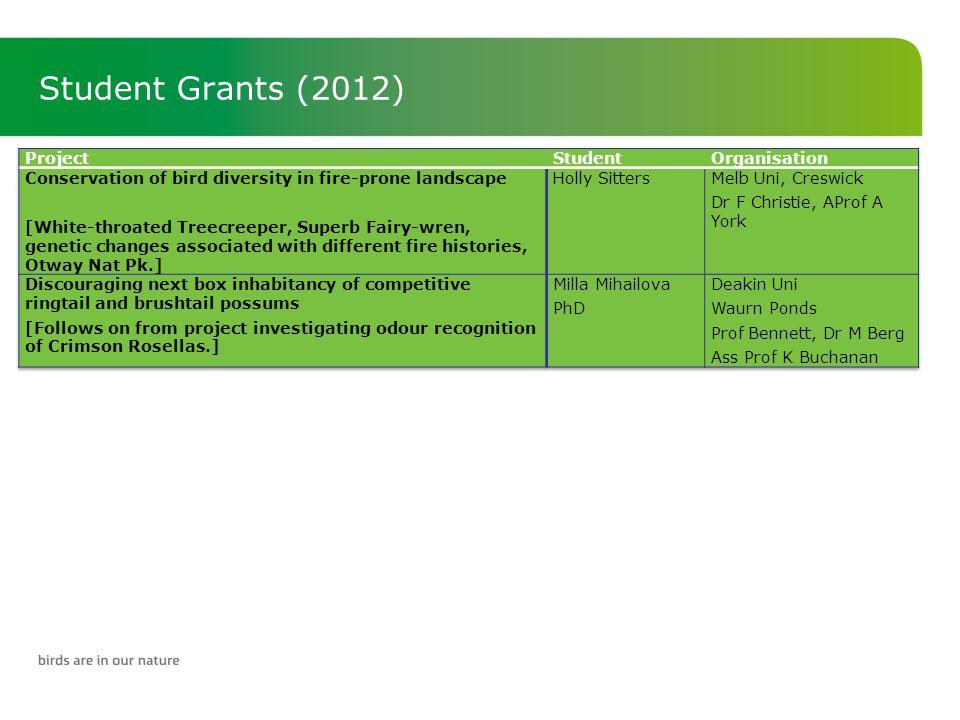 Student Grants (2012)