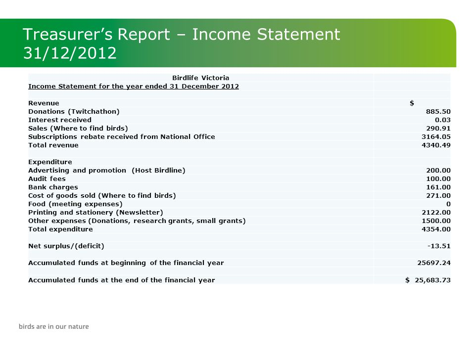 Treasurer's Report – Income Statement 31/12/2012 Birdlife Victoria Income Statement for the year ended 31 December 2012 Revenue$ Donations (Twitchathon)885.50 Interest received0.03 Sales (Where to find birds)290.91 Subscriptions rebate received from National Office3164.05 Total revenue4340.49 Expenditure Advertising and promotion (Host Birdline)200.00 Audit fees100.00 Bank charges161.00 Cost of goods sold (Where to find birds)271.00 Food (meeting expenses)0 Printing and stationery (Newsletter)2122.00 Other expenses (Donations, research grants, small grants)1500.00 Total expenditure4354.00 Net surplus/(deficit)-13.51 Accumulated funds at beginning of the financial year25697.24 Accumulated funds at the end of the financial year $ 25,683.73