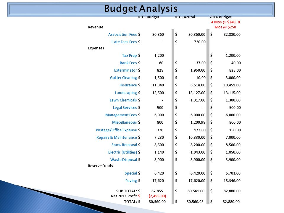 Budget Analysis 2013 Budget2013 Acutal2014 Budget Revenue 4 Mos @ $240, 8 Mos @ $250 Association Fees $ 80,360 $ 80,360.00 $ 82,880.00 Late Fees Fees