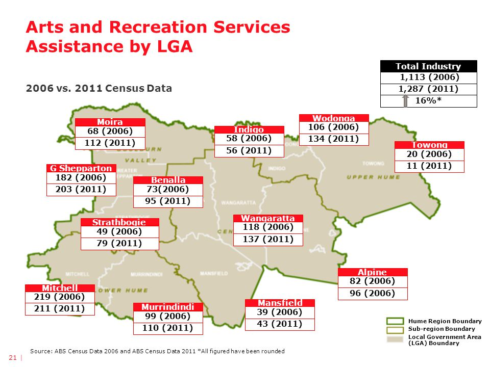 Arts and Recreation Services Assistance by LGA 2006 vs.