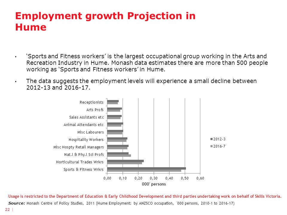 Employment growth Projection in Hume 'Sports and Fitness workers' is the largest occupational group working in the Arts and Recreation Industry in Hume.
