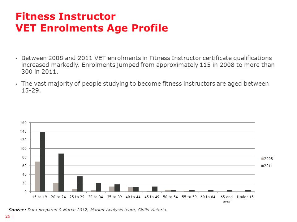 Fitness Instructor VET Enrolments Age Profile 26 | Source: Data prepared 9 March 2012, Market Analysis team, Skills Victoria.