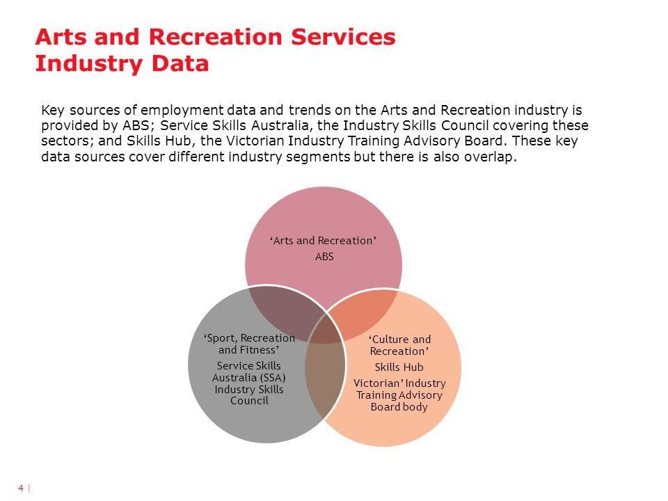 Arts and Recreation Services Industry Data Sources 5 | Source: DEEWR, Skills Info, 2012, Skills Hub, SSA, Sport, Recreation and Fitness Environmental Scan 2012.