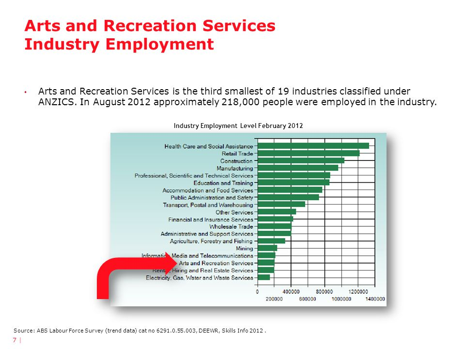 Arts and Recreation: Drivers of Workforce Demand and Workforce Development 18 | Source: Service Skills Australia, Environmental Scan 2012 Availability and funding for venues and facilities Between 2005-6 and 2009/10 construction works for recreation purposes increased.