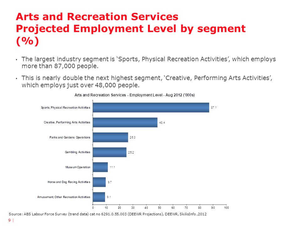 Arts and Recreation Services Projected Employment Level by segment (%) 9 | Source: ABS Labour Force Survey (trend data) cat no 6291.0.55.003 (DEEWR Projections), DEEWR, SkilisInfo,2012 The largest industry segment is 'Sports, Physical Recreation Activities', which employs more than 87,000 people.