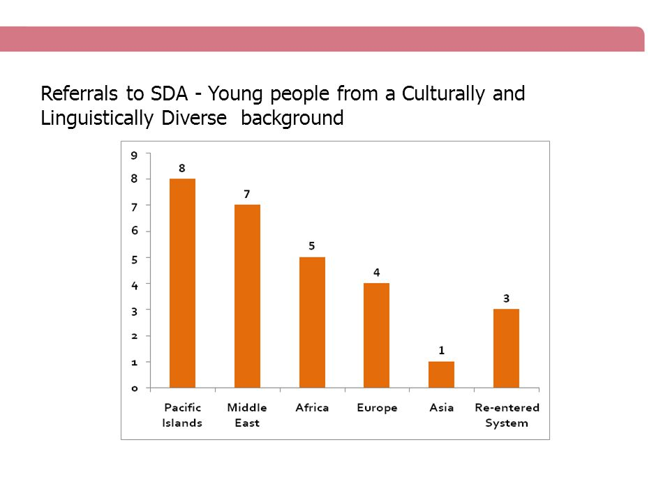 Referrals to SDA - Young people from a Culturally and Linguistically Diverse background