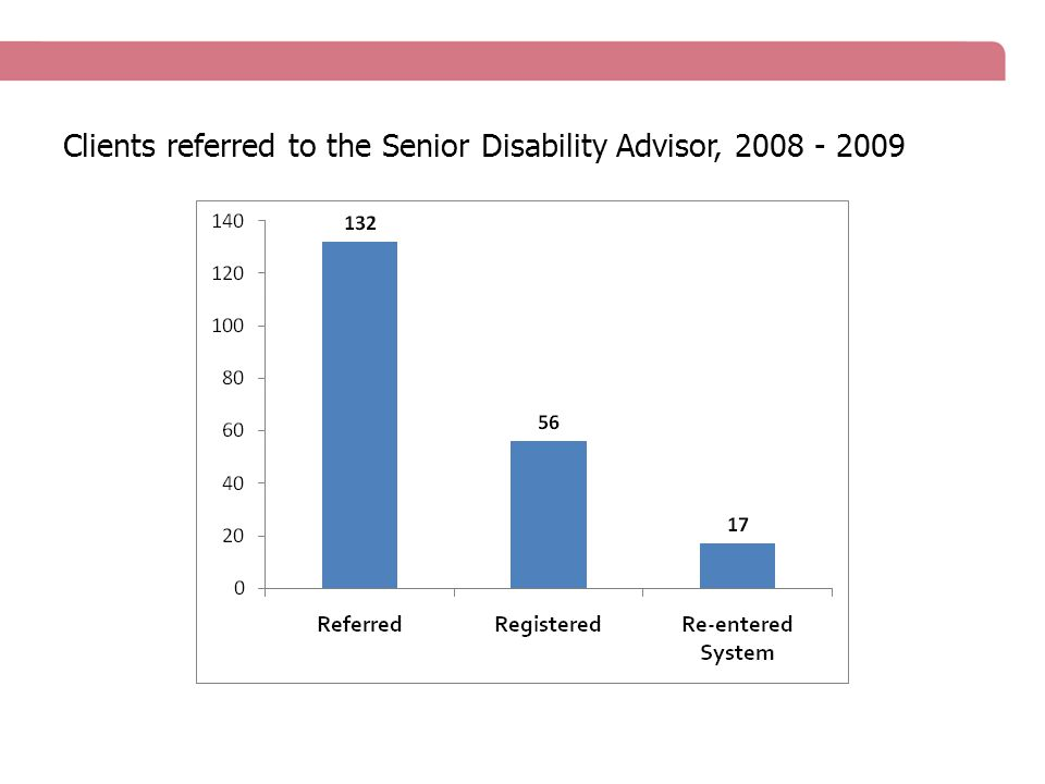 Clients referred to the Senior Disability Advisor, 2008 - 2009