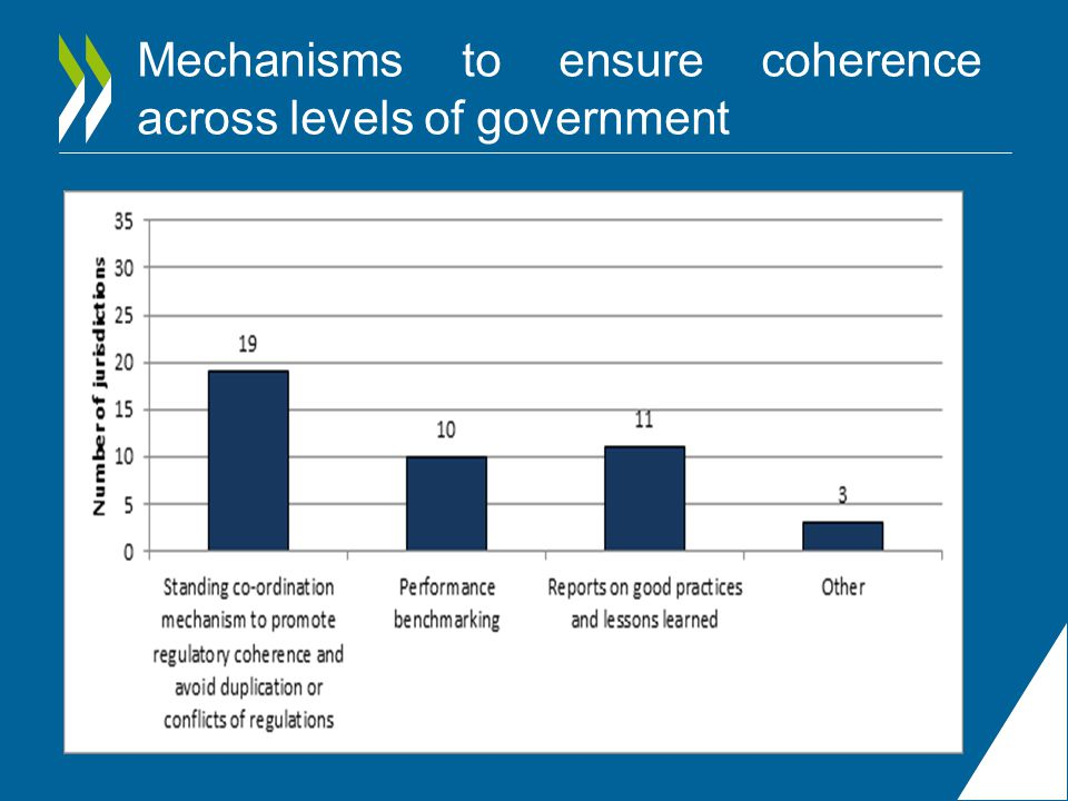 Mechanisms to ensure coherence across levels of government