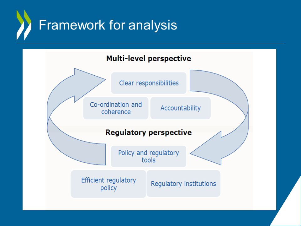 Framework for analysis