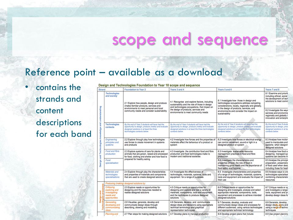 scope and sequence Reference point – available as a download contains the strands and content descriptions for each band 23