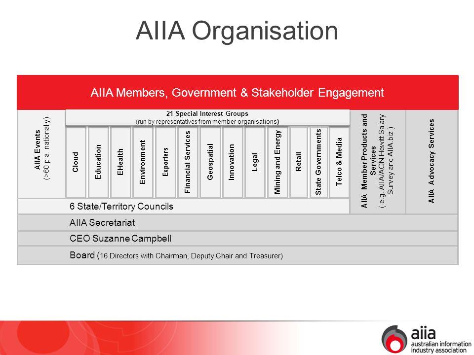 AIIA Members AIIA represents ~400 AIIA member organisations nationally, ranging from global corporations to small businesses >80% of AIIA member organisations are SMEs ~90% of AIIA member organisations are Australian-owned