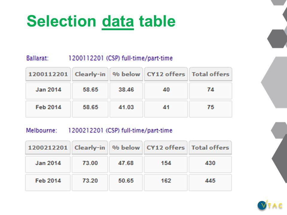 Selection data table