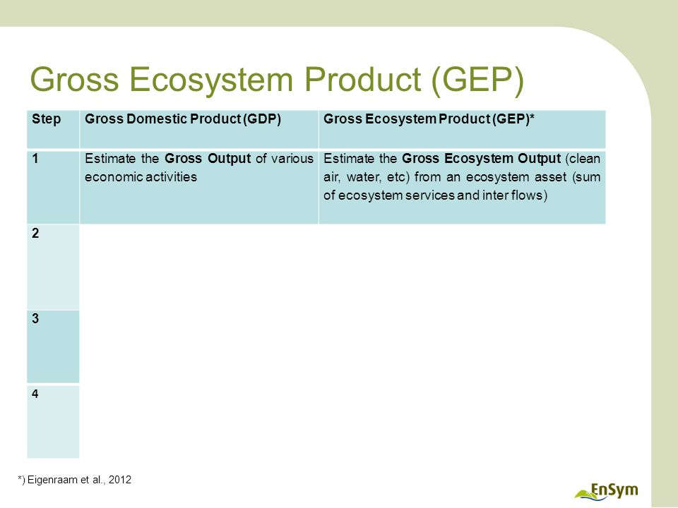 Gross Ecosystem Product (GEP) *) Eigenraam et al., 2012 StepGross Domestic Product (GDP)Gross Ecosystem Product (GEP)* 1 Estimate the Gross Output of various economic activities Estimate the Gross Ecosystem Output (clean air, water, etc) from an ecosystem asset (sum of ecosystem services and inter flows) 2 Determine the intermediate consumption, i.e., the cost of material, supplies and services used to produce goods or services Determine the inputs (inter-flows) to the asset, i.e., pollination, habitat, water, nutrients used to produce Gross Ecosystem Output 3 Deduct intermediate consumption from Gross Output to obtain the Gross Value Added (summed for all businesses is GDP) Deduct inputs from Gross Ecosystem Output to obtain the Gross Ecosystem Product 4 Deduct depreciation from Gross Value Add to obtain Net Value Added Deduct depreciation (degradation) from Gross Ecosystem Product to obtain Net Ecosystem Product