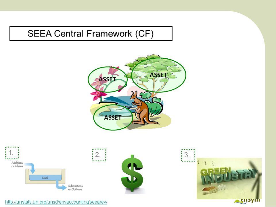 ASSET SEEA Central Framework (CF) 1. 2. 3. http://unstats.un.org/unsd/envaccounting/seearev/