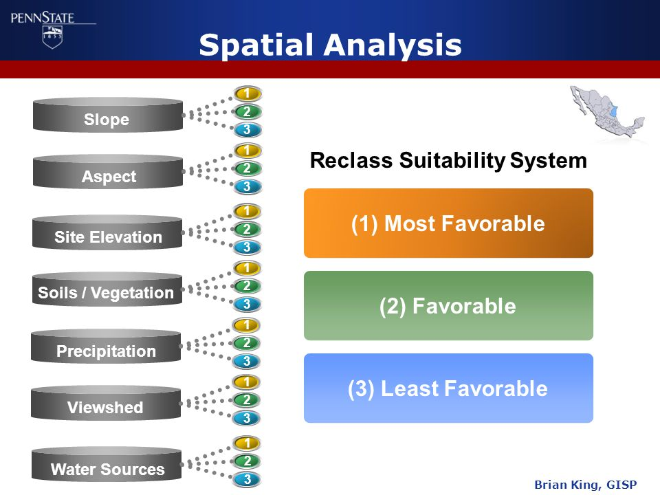 Spatial Analysis Reclass Suitability System Slope 1 2 3 Aspect 1 2 3 Site Elevation 1 2 3 Soils / Vegetation 1 2 3 Precipitation 1 2 3 Viewshed 1 2 3 Water Sources 1 2 3 (1) Most Favorable (2) Favorable (3) Least Favorable Brian King, GISP