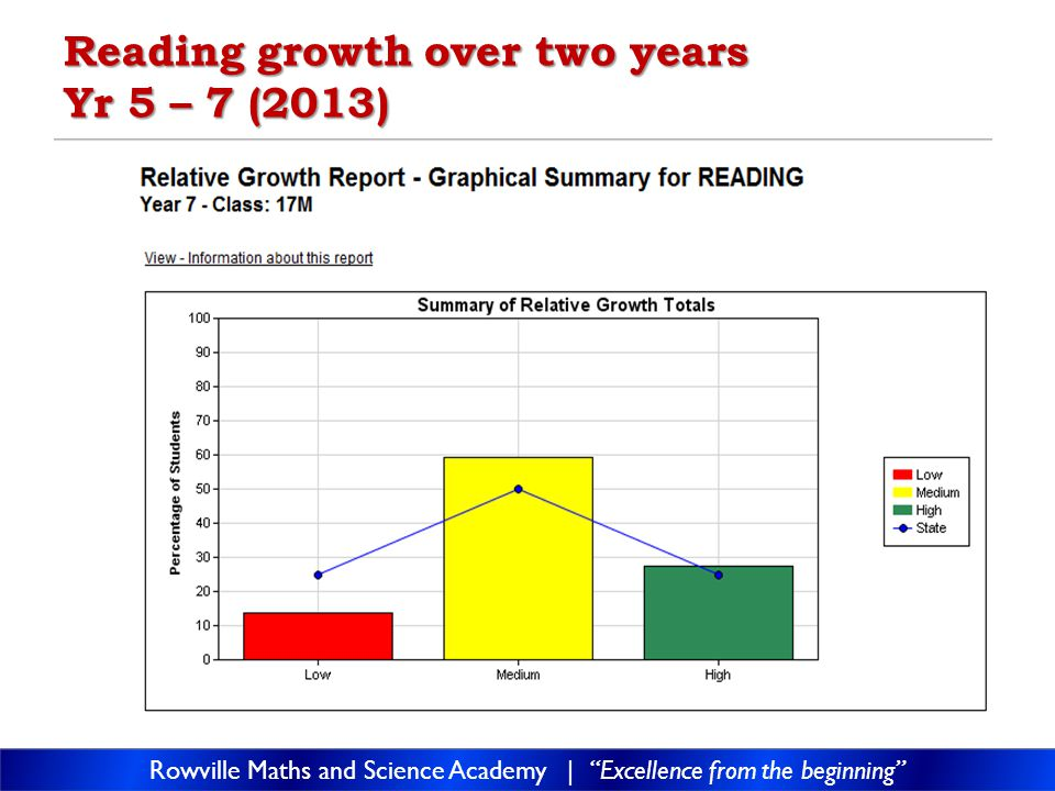 Reading growth over two years Yr 5 – 7 (2013) Rowville Maths and Science Academy | Excellence from the beginning