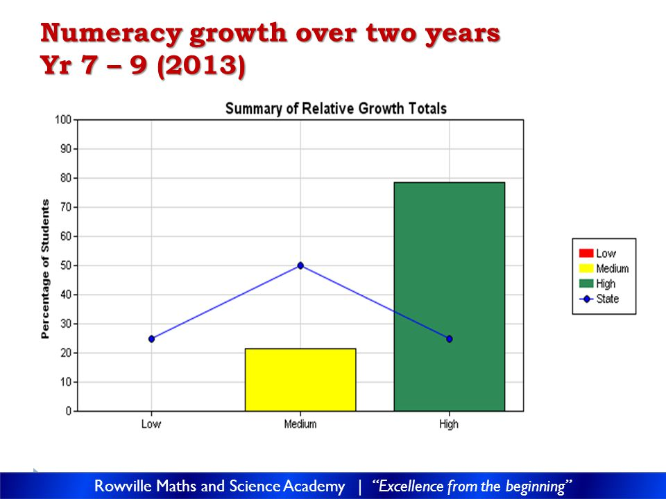 Numeracy growth over two years Yr 7 – 9 (2013) Rowville Maths and Science Academy | Excellence from the beginning