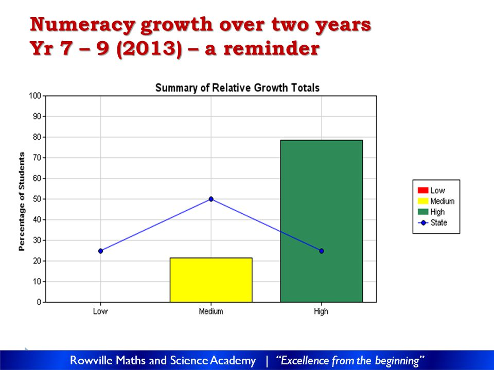 Numeracy growth over two years Yr 7 – 9 (2013) – a reminder Rowville Maths and Science Academy | Excellence from the beginning