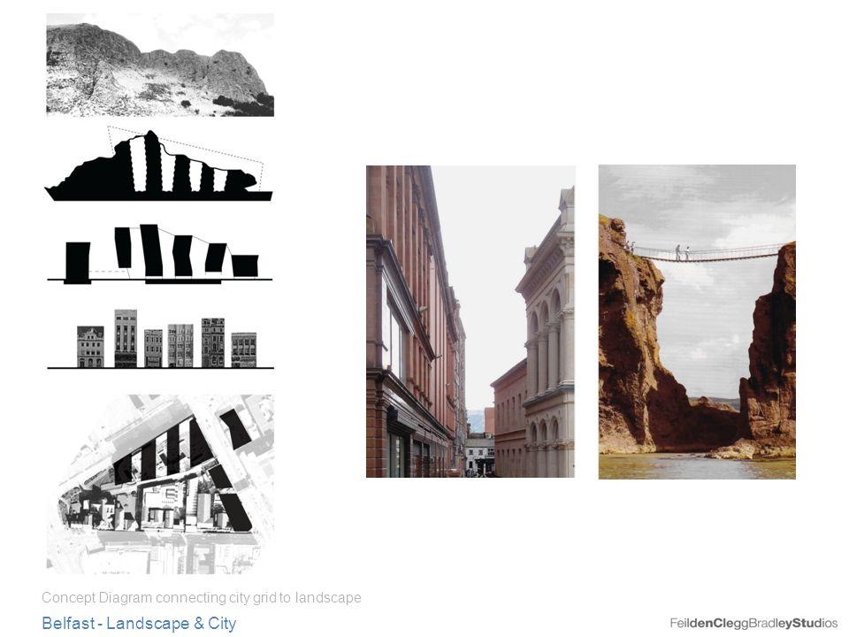 Heading Belfast - Landscape & City Concept Diagram connecting city grid to landscape