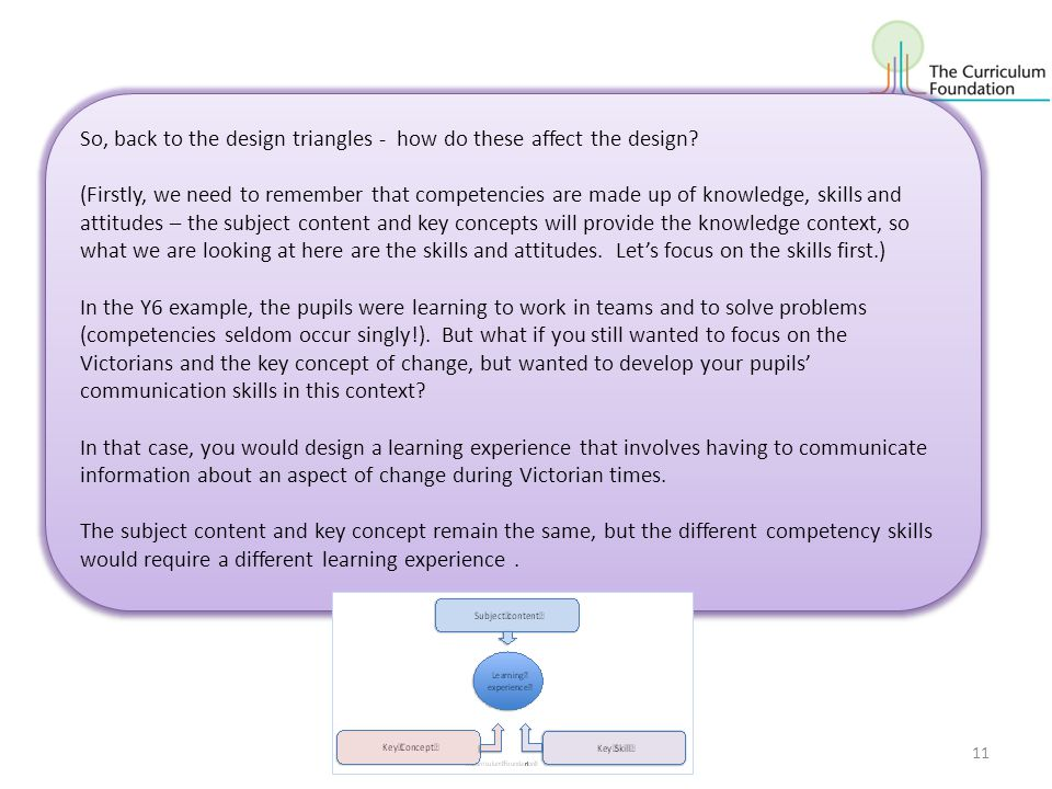 © Curriculum Foundation11 So, back to the design triangles - how do these affect the design.