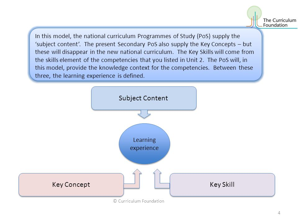 © Curriculum Foundation 4 In this model, the national curriculum Programmes of Study (PoS) supply the 'subject content'.