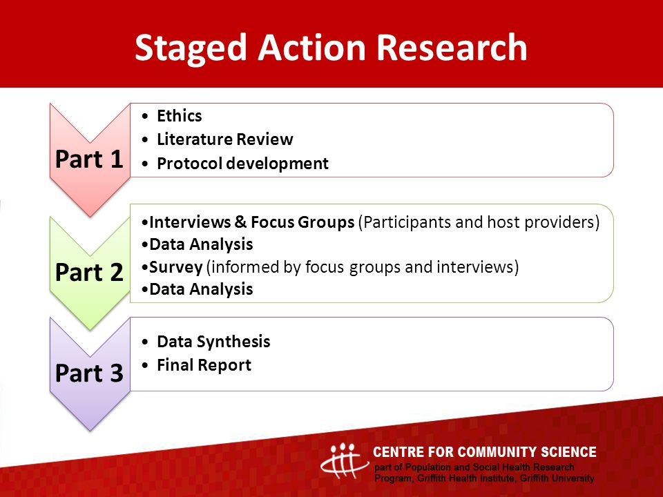 Staged Action Research Part 1 Ethics Literature Review Protocol development Part 2 Interviews & Focus Groups (Participants and host providers) Data Analysis Survey (informed by focus groups and interviews) Data Analysis Part 3 Data Synthesis Final Report