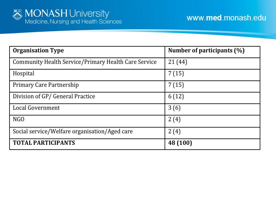www.med.monash.edu