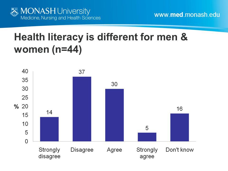 www.med.monash.edu Health literacy is different for men & women (n=44)