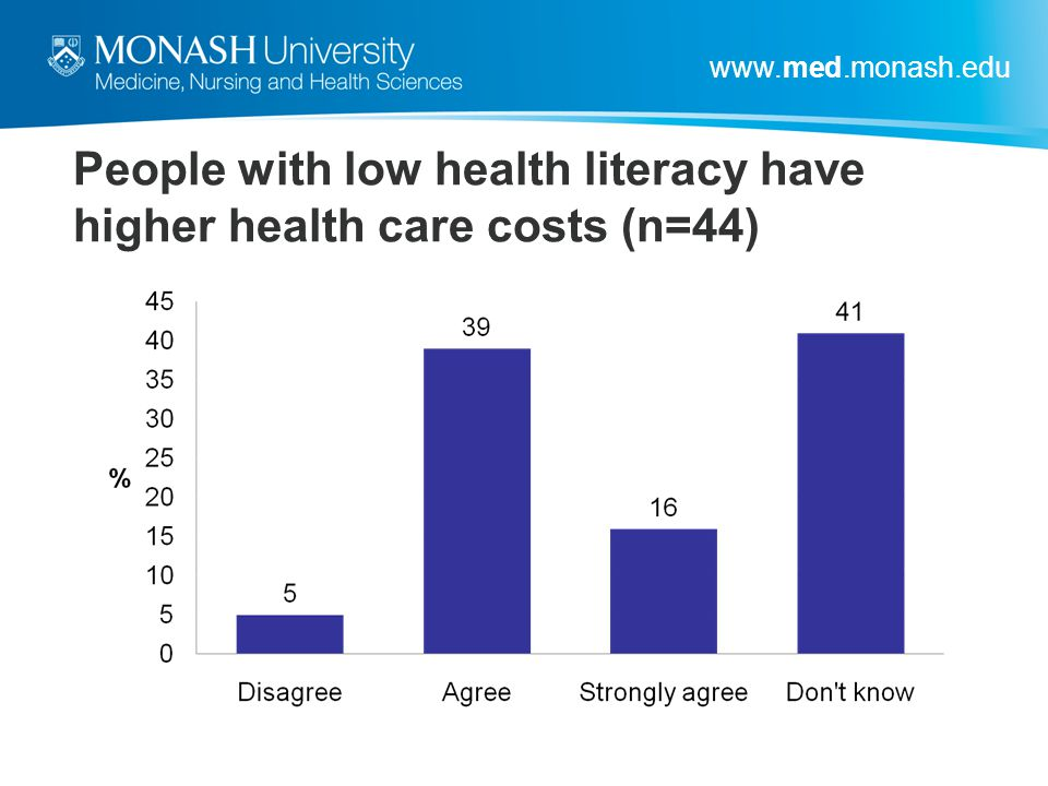 www.med.monash.edu People with low health literacy have higher health care costs (n=44)